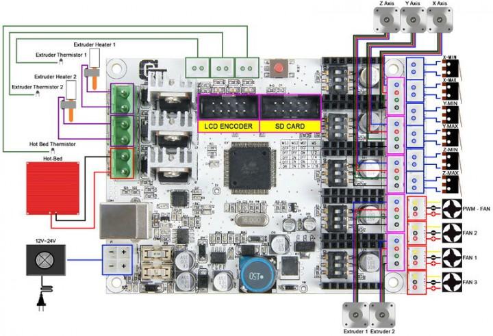 Auf Dem Gt2560 Board Wurden Ein Arduino Mega256